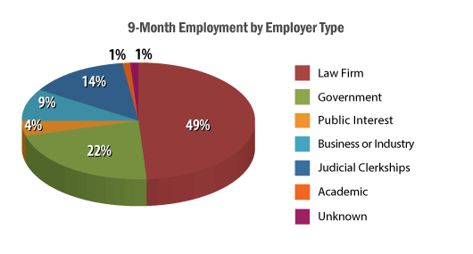 Employment by Employment Type